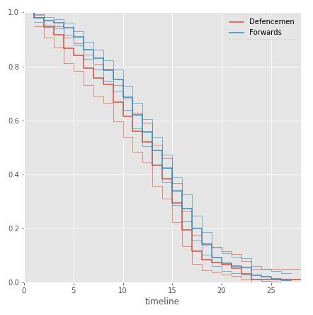 Анализируем карьеру игроков NHL с помощью Survival Regression и Python - 6