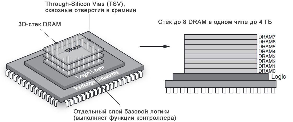 Гибридный куб памяти (HMC): что это такое и как его подключить к FPGA - 2