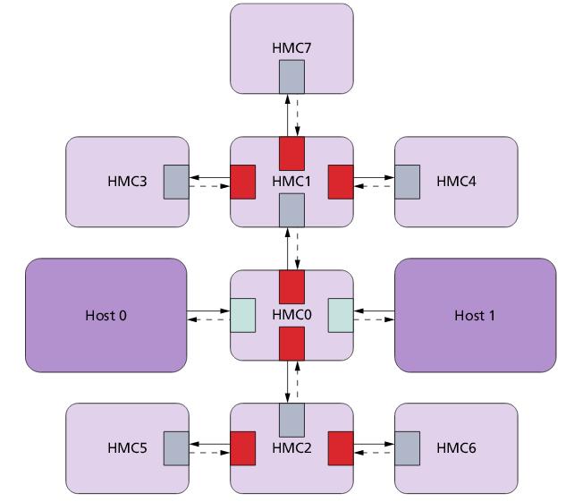 Гибридный куб памяти (HMC): что это такое и как его подключить к FPGA - 6