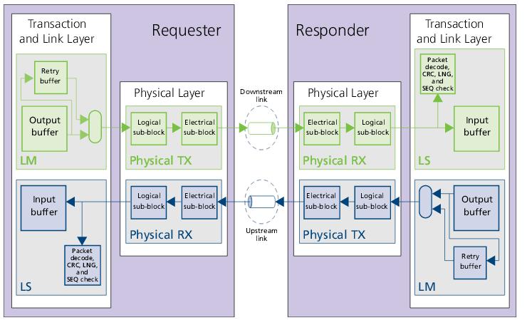 Гибридный куб памяти (HMC): что это такое и как его подключить к FPGA - 7