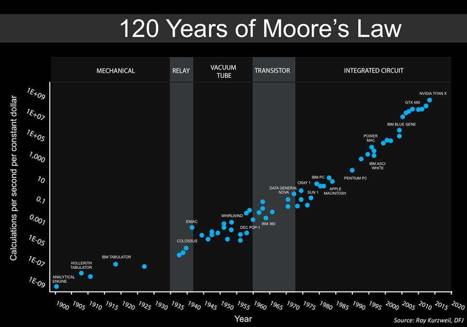 Конец эпохи закона Мура и как это может повлиять на будущее информационных технологий - 6