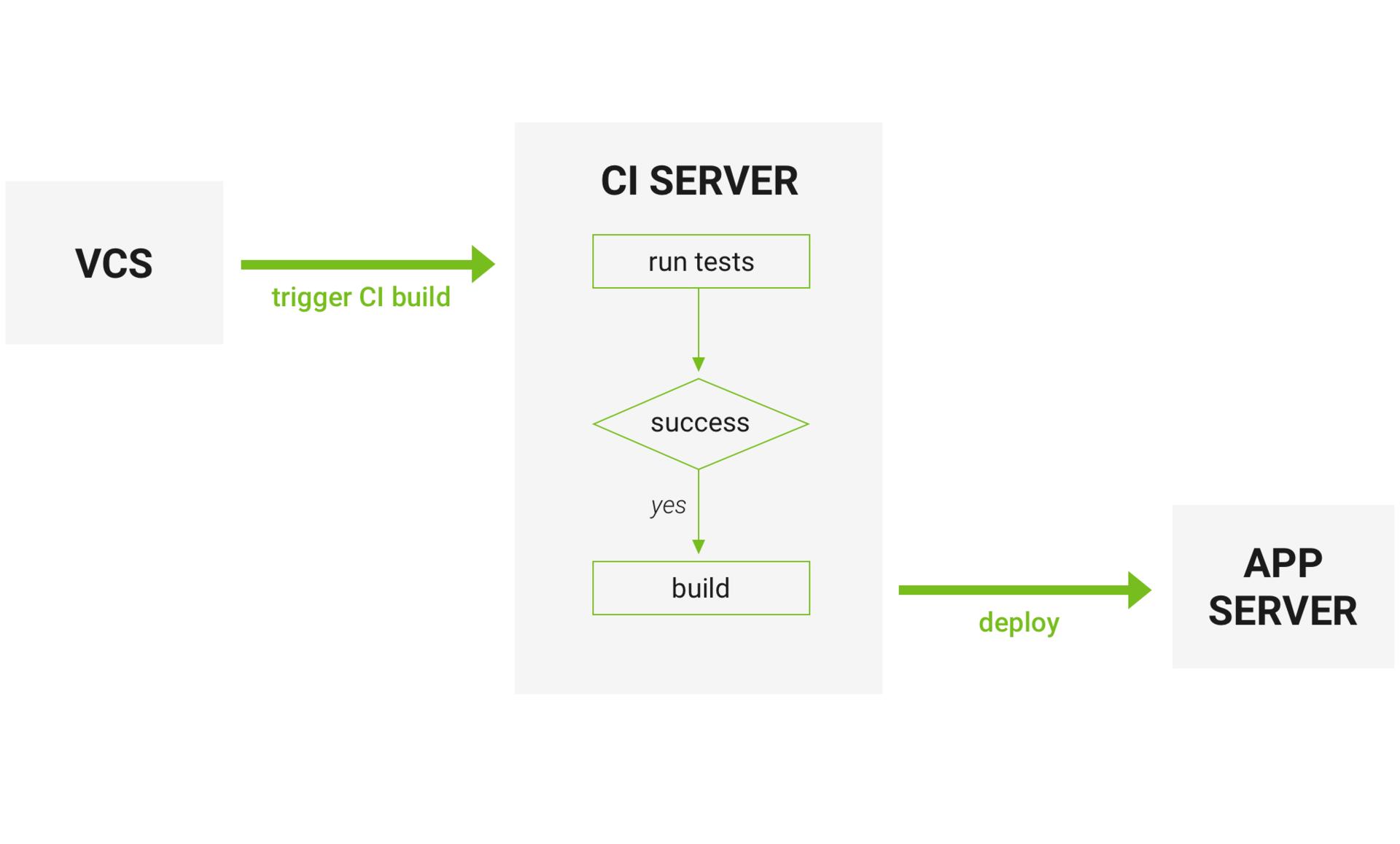 Непрерывная интеграция: CircleCI vs Travis CI vs Jenkins - 2