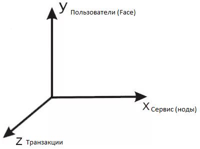 3D Блокчейн. Доказательство на лицо (PoF) - 4