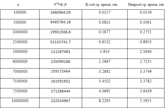 K-sort: новый алгоритм, превосходящий пирамидальную при n <=7 000 000 - 3