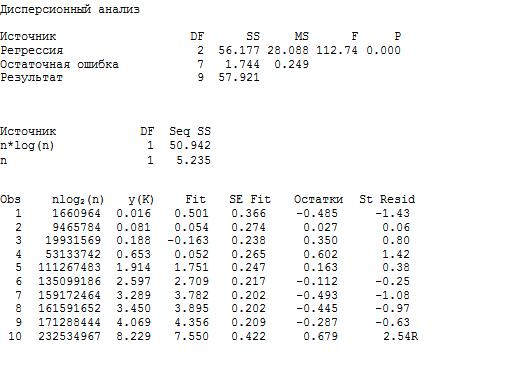 K-sort: новый алгоритм, превосходящий пирамидальную при n <=7 000 000 - 6