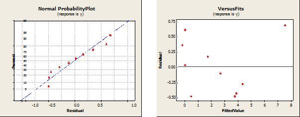 K-sort: новый алгоритм, превосходящий пирамидальную при n <=7 000 000 - 7