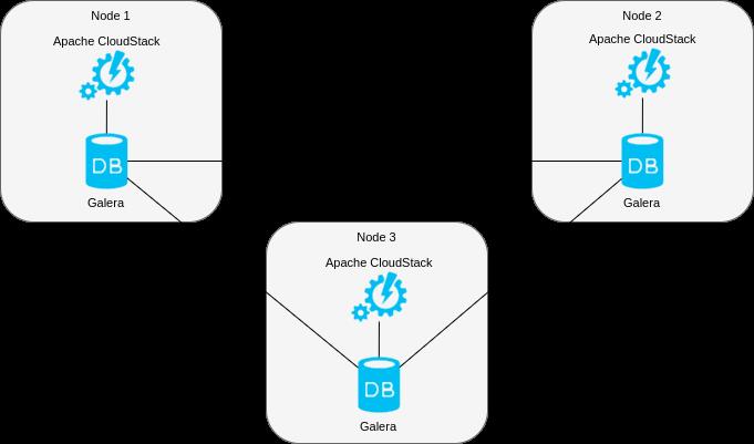 Настройка отказоустойчивого управляющего сервера Apache CloudStack с использованием репликации MariaDB Galera - 2
