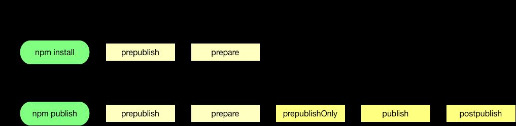 npm install && npm publish