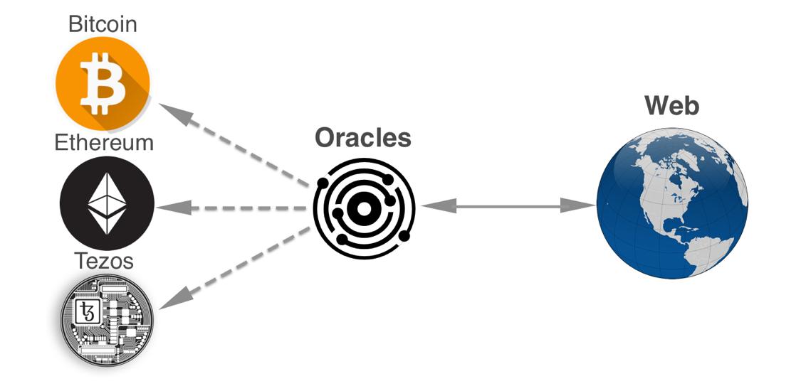 Приложения «Оракулы» или как стать полезным смарт-контракту - 2