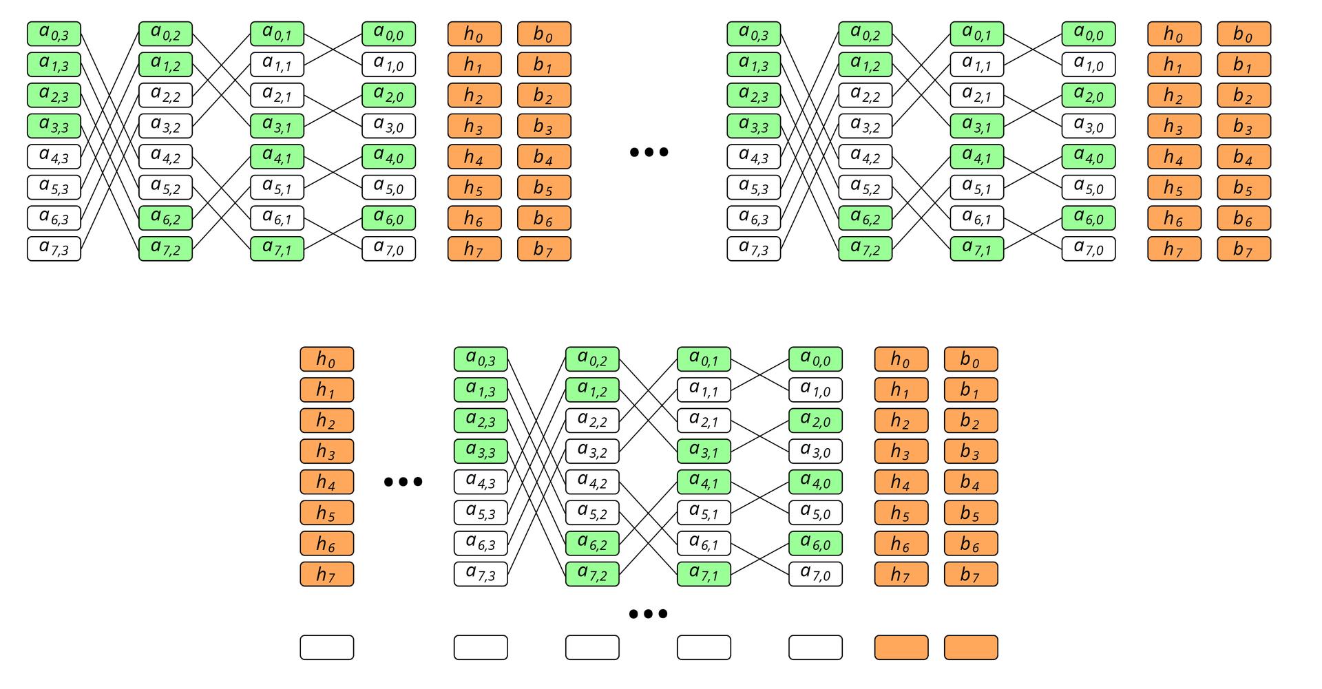 Быстрое восстановление данных. Схема бабочки для регенерирующих кодов - 18
