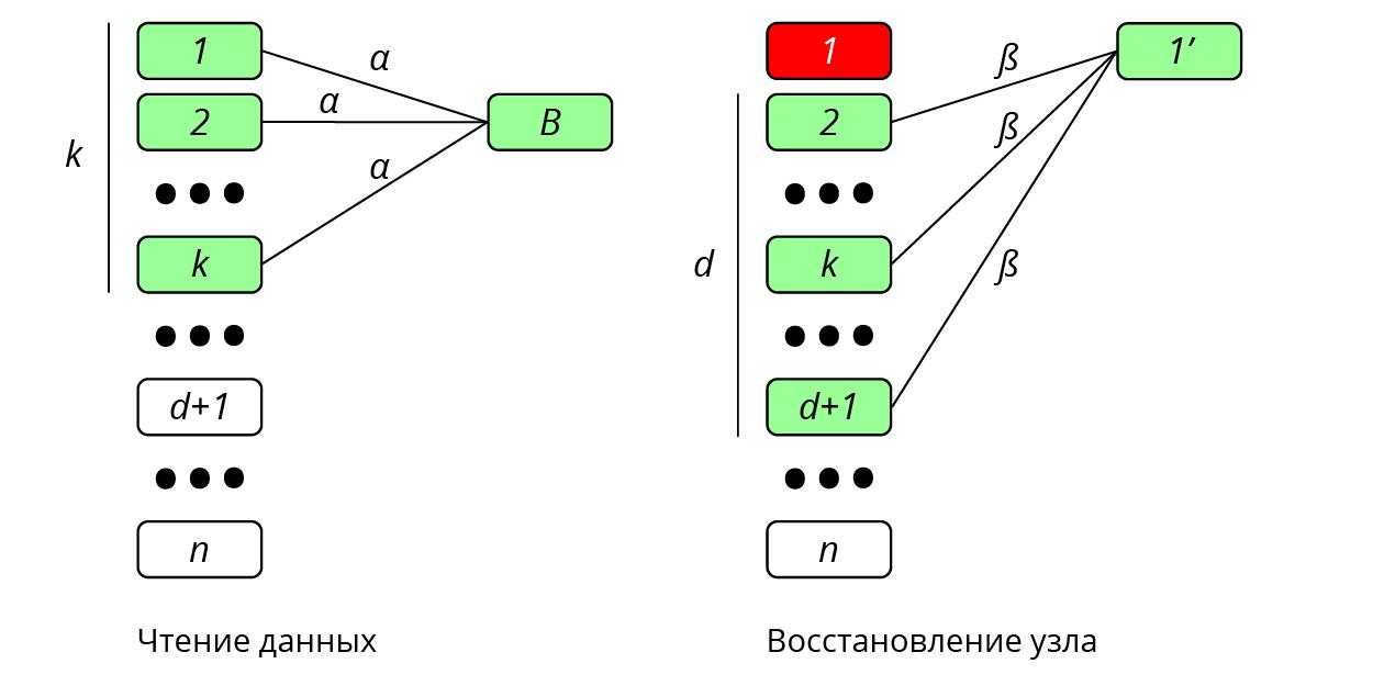 Быстрое восстановление данных. Схема бабочки для регенерирующих кодов - 3