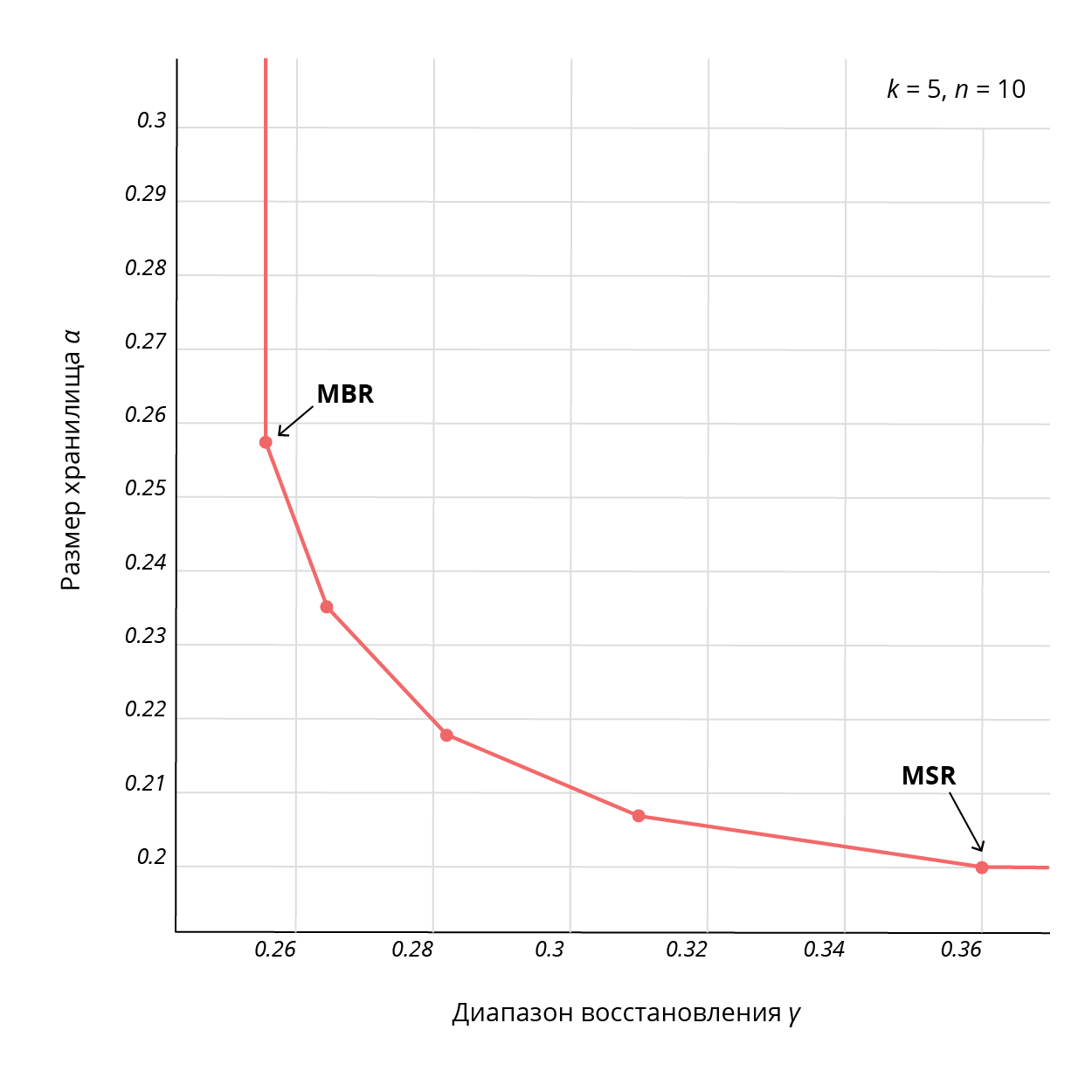 Быстрое восстановление данных. Схема бабочки для регенерирующих кодов - 4