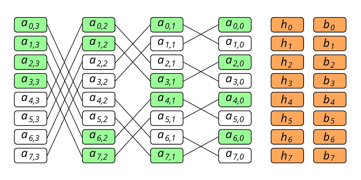 Быстрое восстановление данных. Схема бабочки для регенерирующих кодов - 7