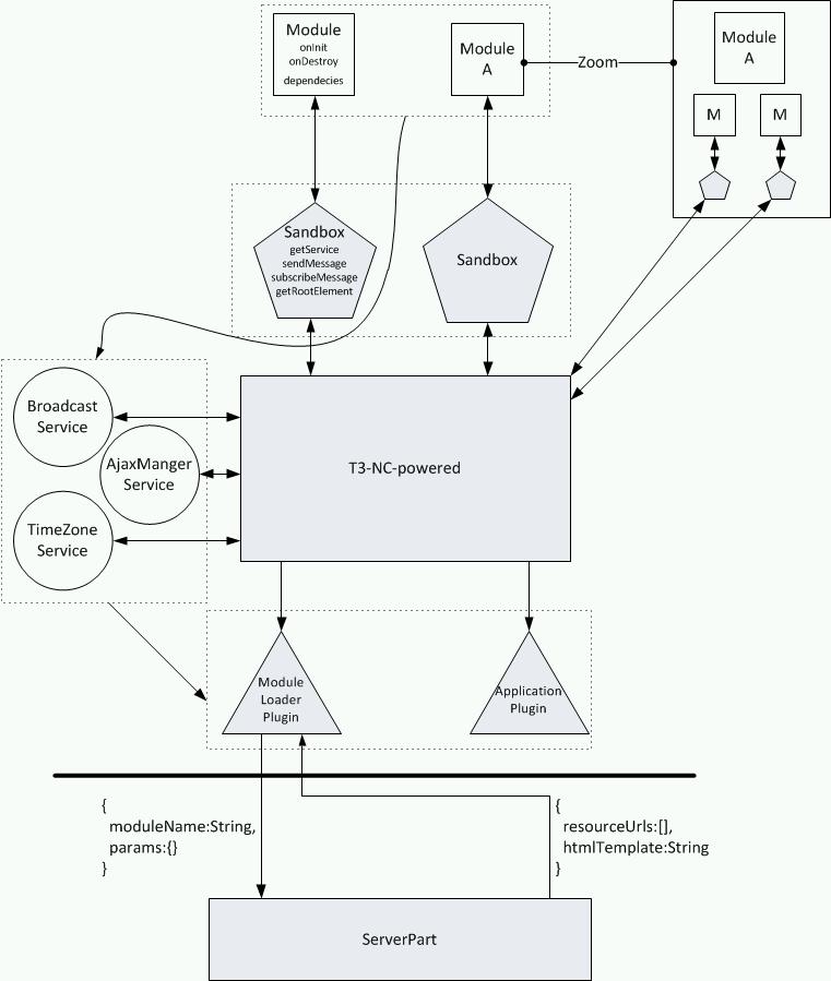 Выбранный UI-фреймворк – вред. Архитектурные требования – профит - 3