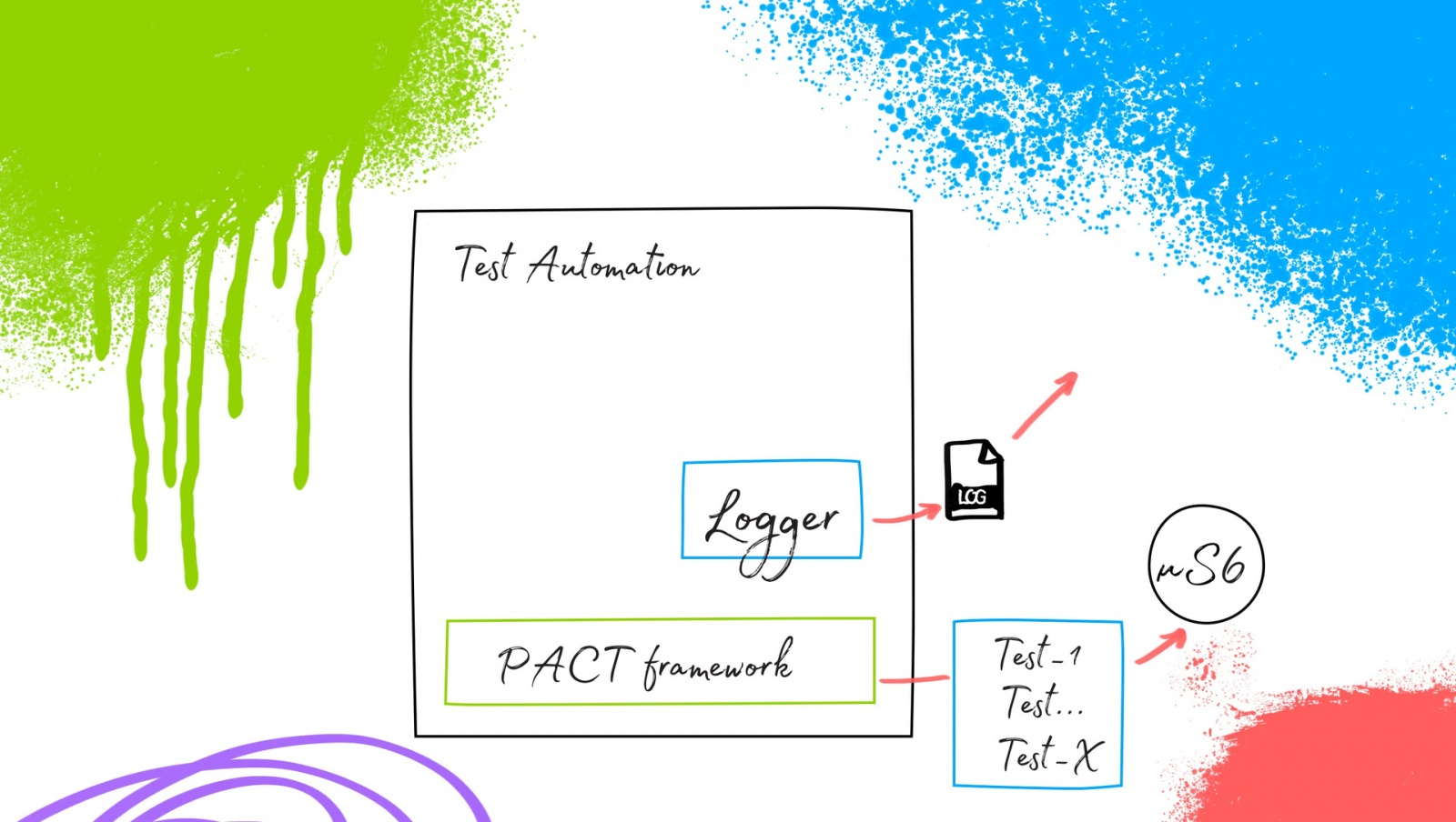 Ядро автоматизации тестирования в микросервисной архитектуре - 4