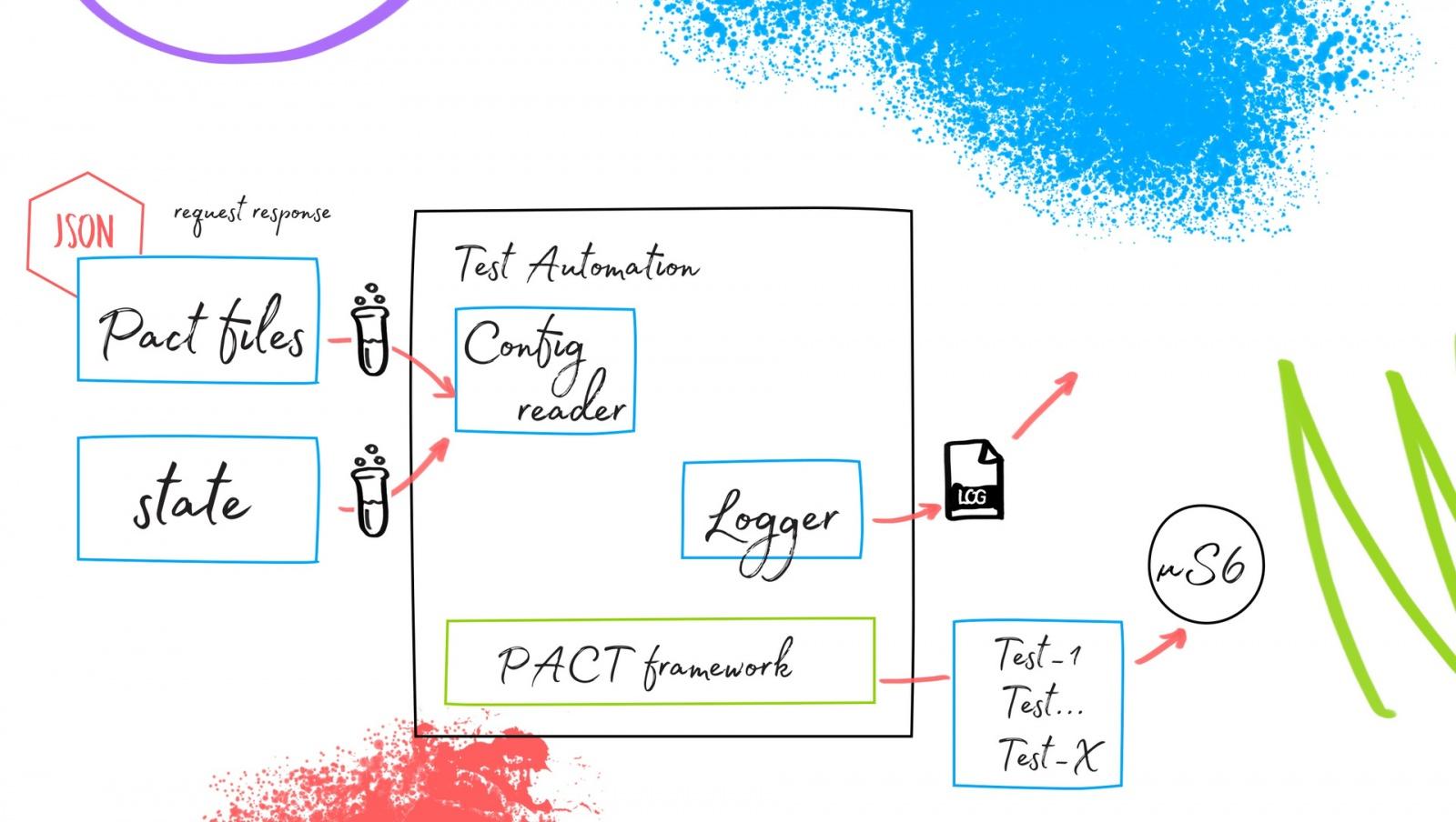 Ядро автоматизации тестирования в микросервисной архитектуре - 5