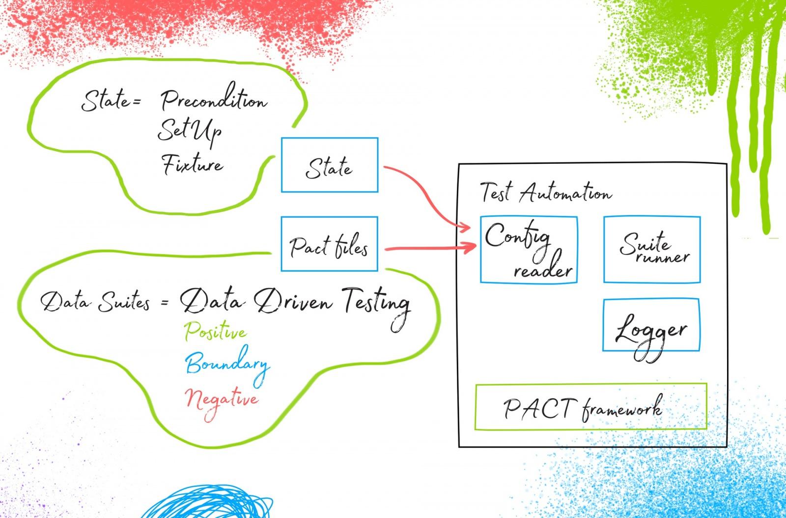 Ядро автоматизации тестирования в микросервисной архитектуре - 9