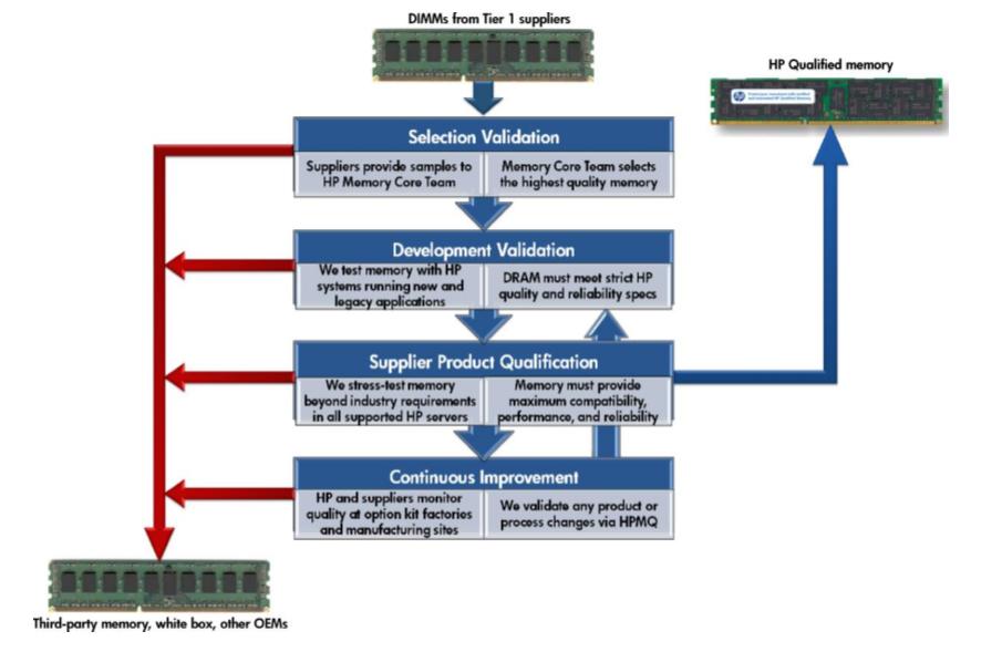 Как мы добавили RAM в серверы HPE - 3