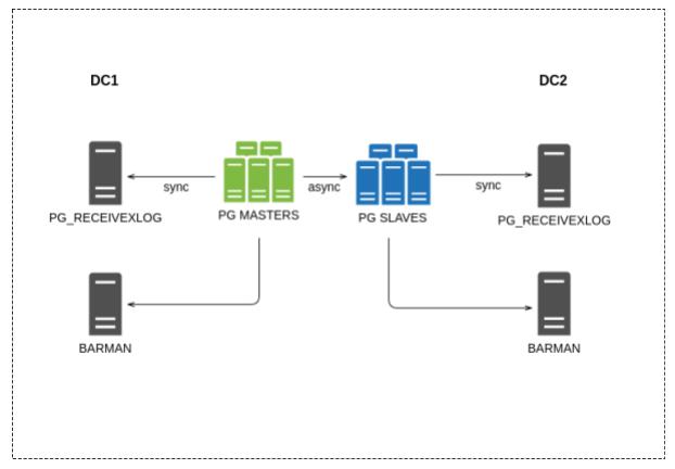 Многоярусный бэкап PostgreSQL с помощью Barman и синхронного переноса журналов транзакций - 2