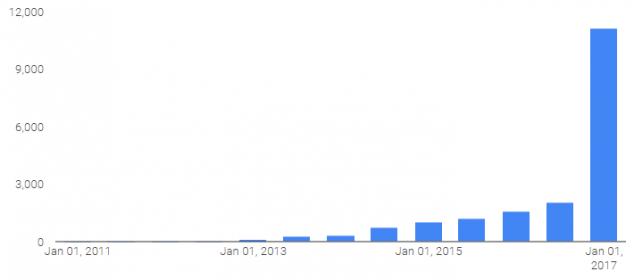 Количество запросов в Google от Российской Федерации по полугодиям