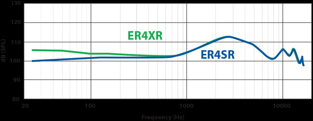 Возвращение арматурной легенды: наушники Etymotic ER4SR, ER4XR - 18