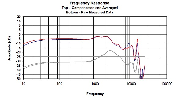 Возвращение арматурной легенды: наушники Etymotic ER4SR, ER4XR - 19