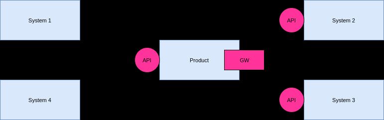 Интеграция Apache CloudStack со сторонними системами. Подписка на события с помощью Apache Kafka - 2