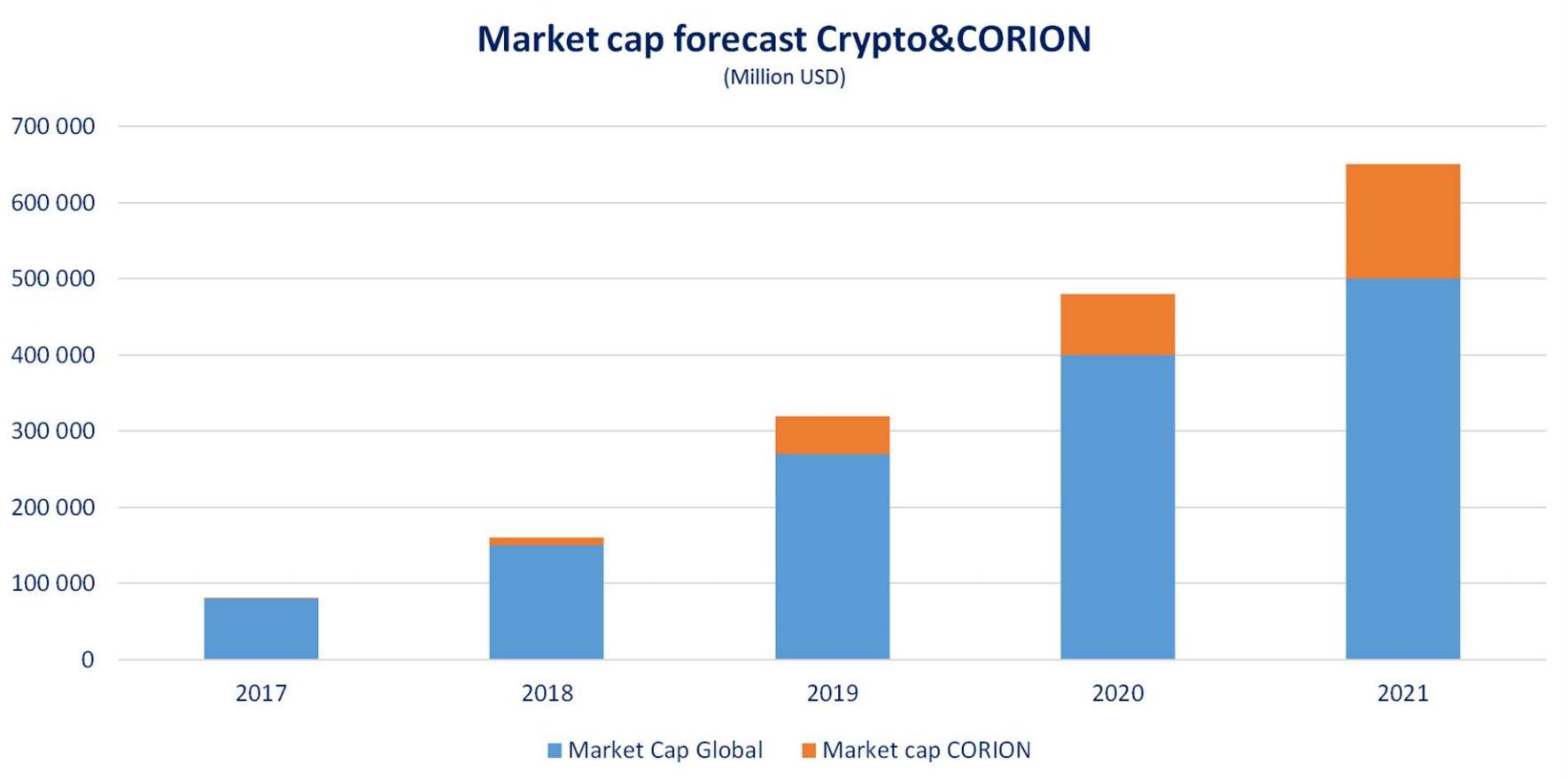 Криптовалюта, устойчивая к спекуляциям: как Corion хочет заработать миллионы, привязав курс к доллару - 2