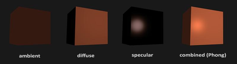 Модель освещения Phong