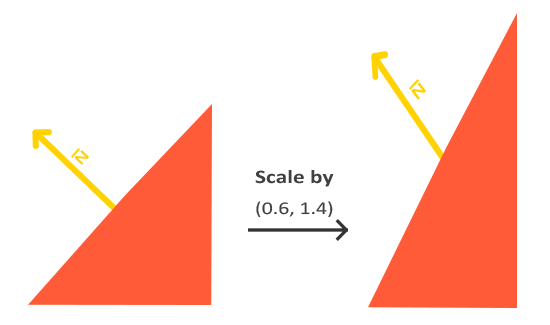 Неоднородное масштабирование нормали