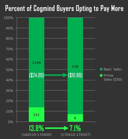 Торгуем ASCII: результаты продаж традиционной Roguelike в раннем доступе - 10