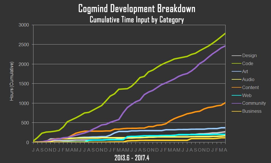 Торгуем ASCII: результаты продаж традиционной Roguelike в раннем доступе - 11