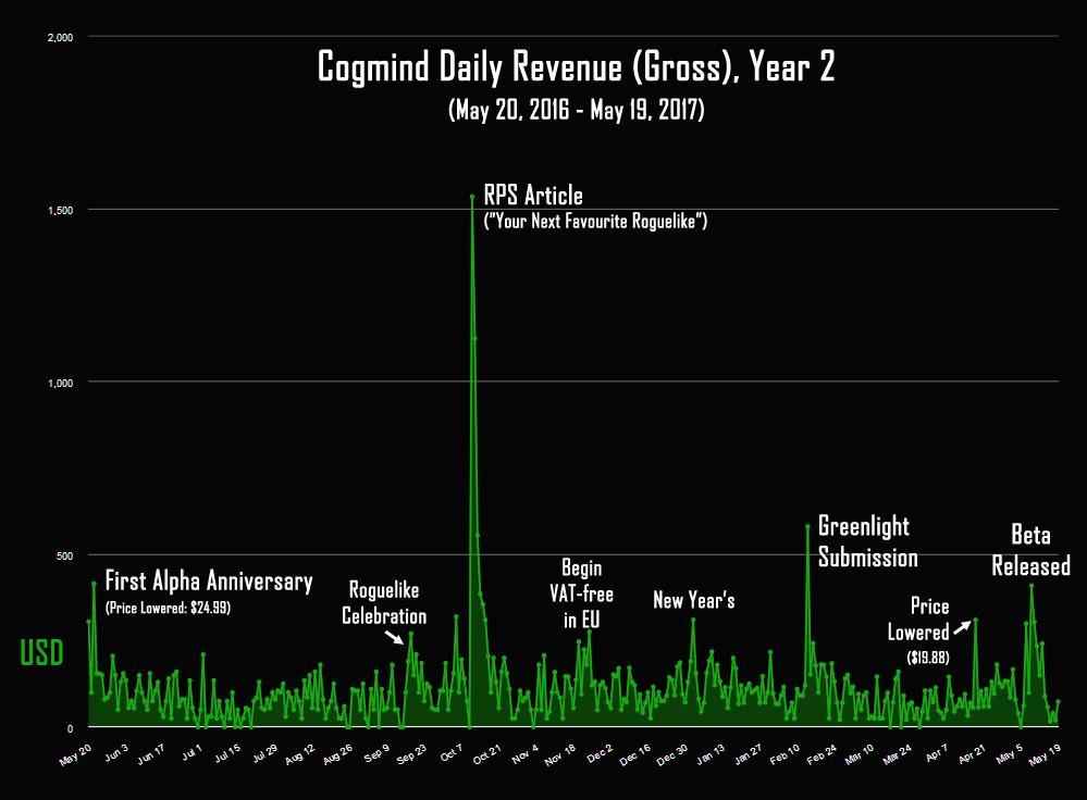 Торгуем ASCII: результаты продаж традиционной Roguelike в раннем доступе - 3