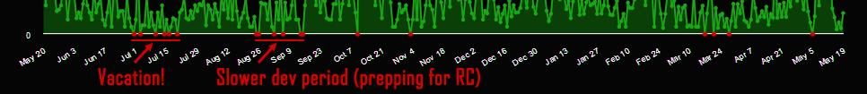Торгуем ASCII: результаты продаж традиционной Roguelike в раннем доступе - 5