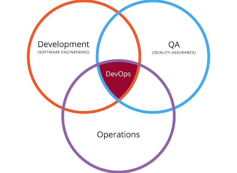 «Необходимость возникает с обеих сторон»: программный комитет DevOops о конференции и о DevOps - 4