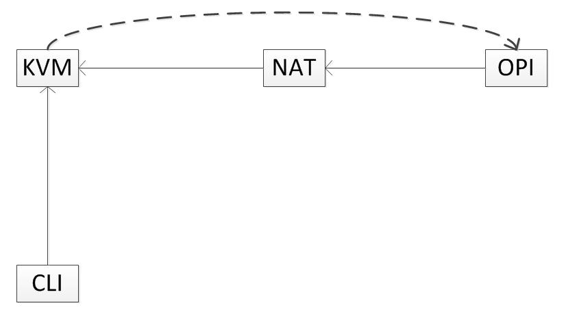 Вынос локального сервера в сеть с помощью другого внешнего сервера - 1