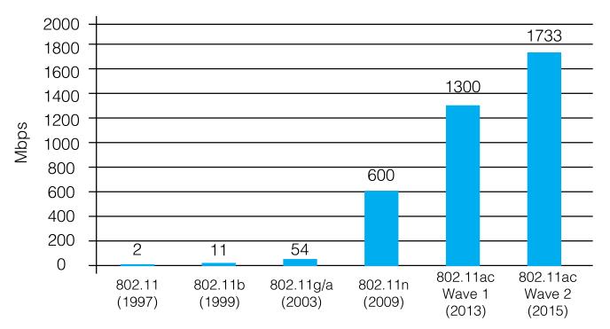 Extreme Networks 802.11ac Wave 2 ─ беспроводные решения нового поколения - 3
