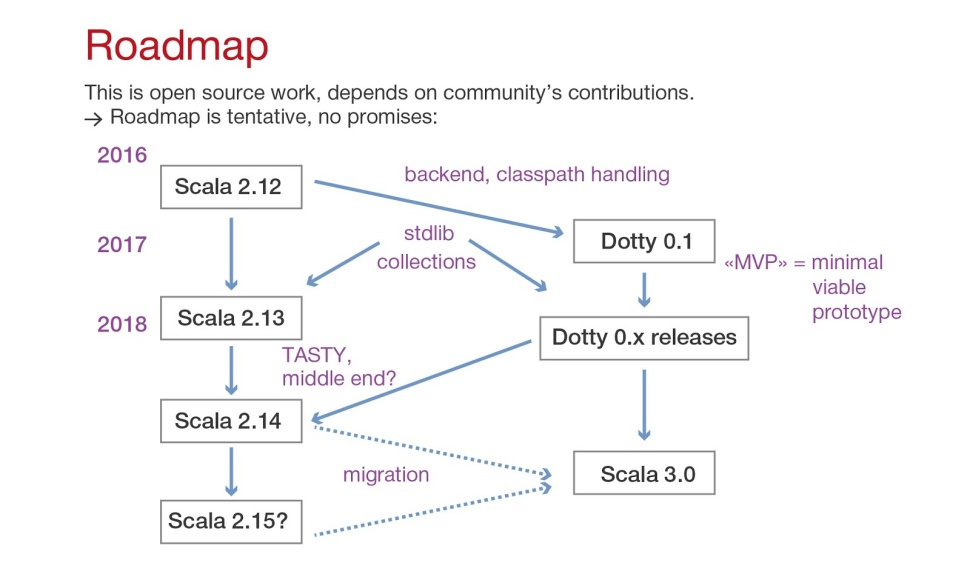 Dotty – будущее языка Scala - 2