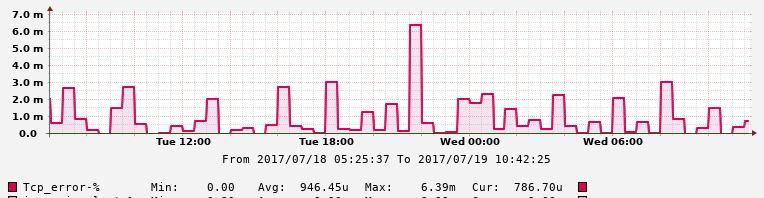 Автоматизация IP-сети. Часть3 – Мониторинг TCP аномалий - 10