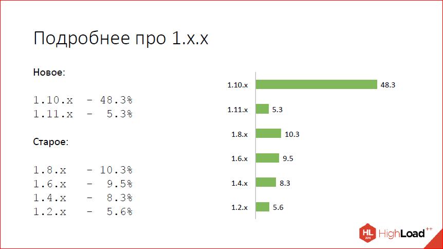 Что нового в nginx? - 3