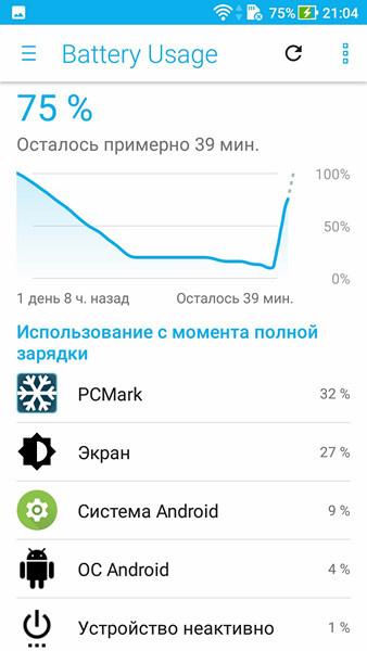 Обзор смартфона ASUS ZenFone 4 Max - 100