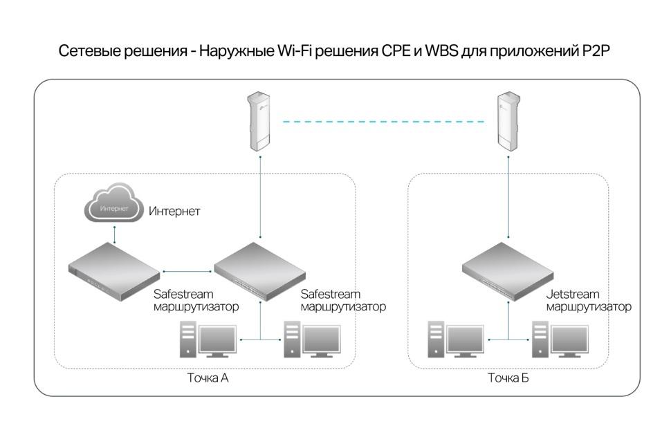 Outdoor Wi-Fi: уличные Wi-Fi сети и мосты на оборудовании TP-Link - 6