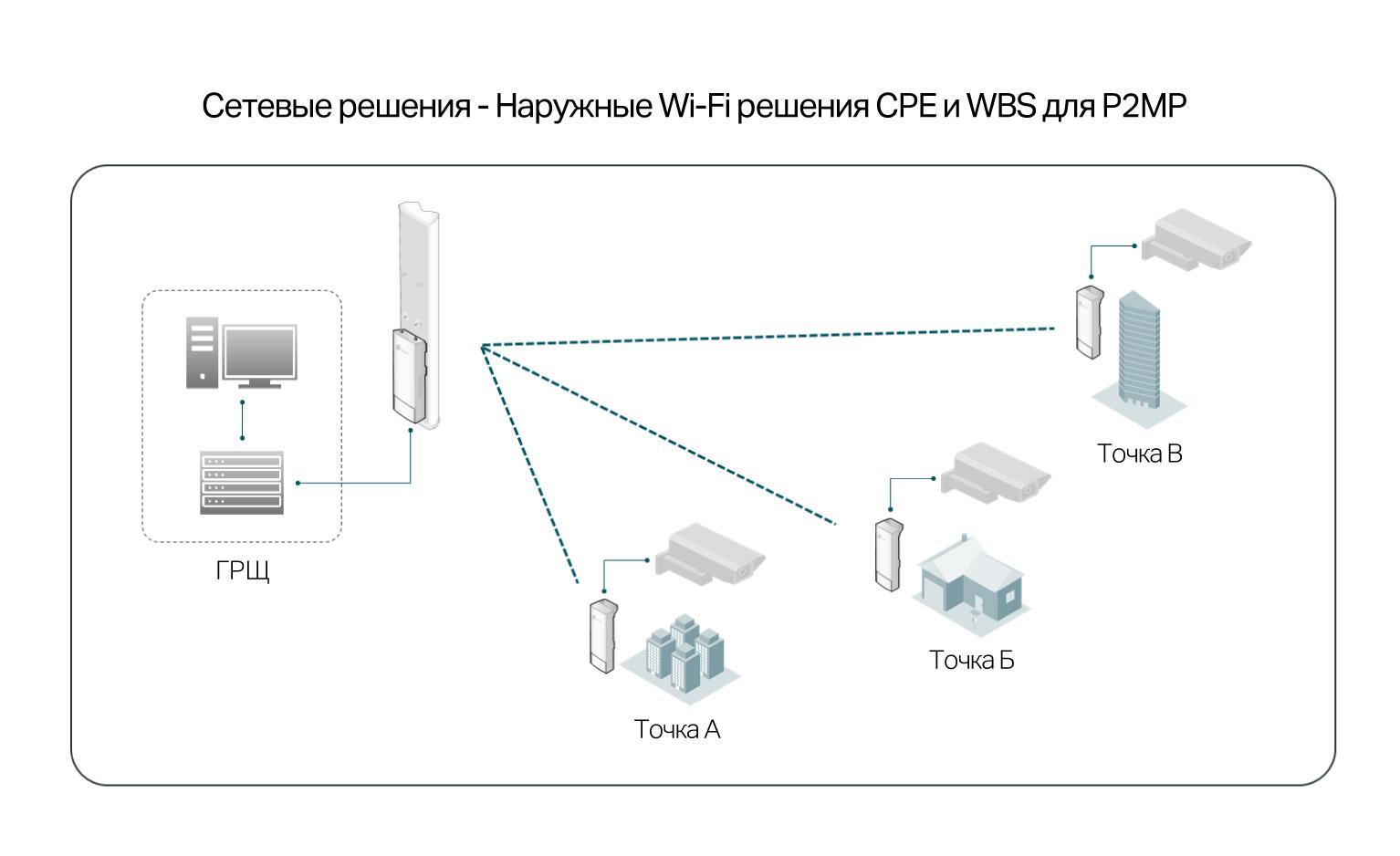 Outdoor Wi-Fi: уличные Wi-Fi сети и мосты на оборудовании TP-Link - 7