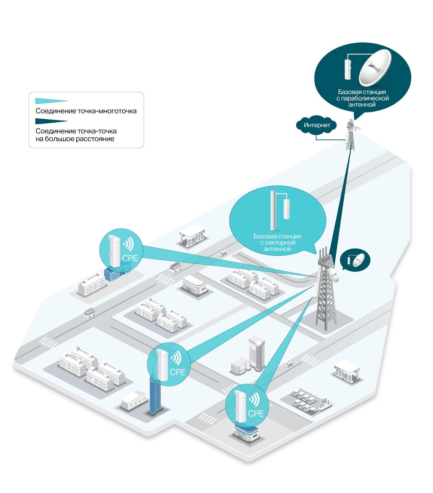 Outdoor Wi-Fi: уличные Wi-Fi сети и мосты на оборудовании TP-Link - 9