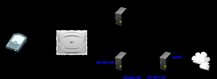 Добавляем GPRS в домашнюю GSM сеть - 2