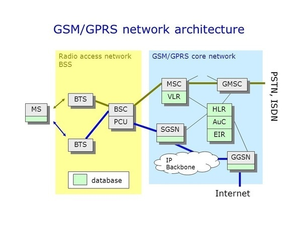 Добавляем GPRS в домашнюю GSM сеть - 3