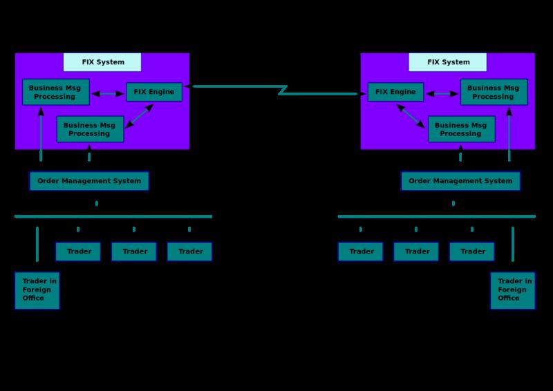 Информационные сервисы, роботы и торговый софт: применение API в мире финансов - 3