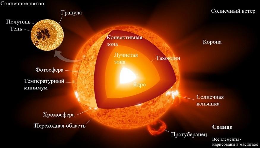 «Жизнь со звездой» — часть 1: солнечная активность - 2