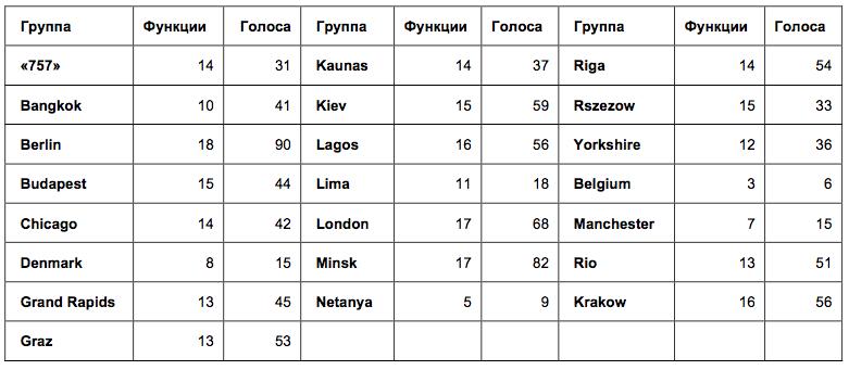 Неожиданные результаты опросов Kotlin: маленькое расследование - 6
