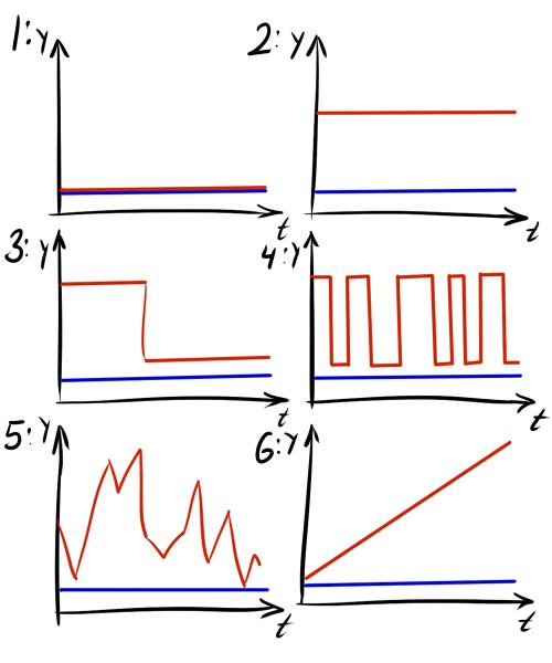Нестандартная кластеризация, часть 3: приёмы и метрики для кластеризации временных рядов - 110